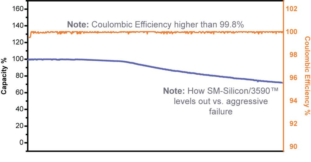 SM-Silicon/3590™ Cycles